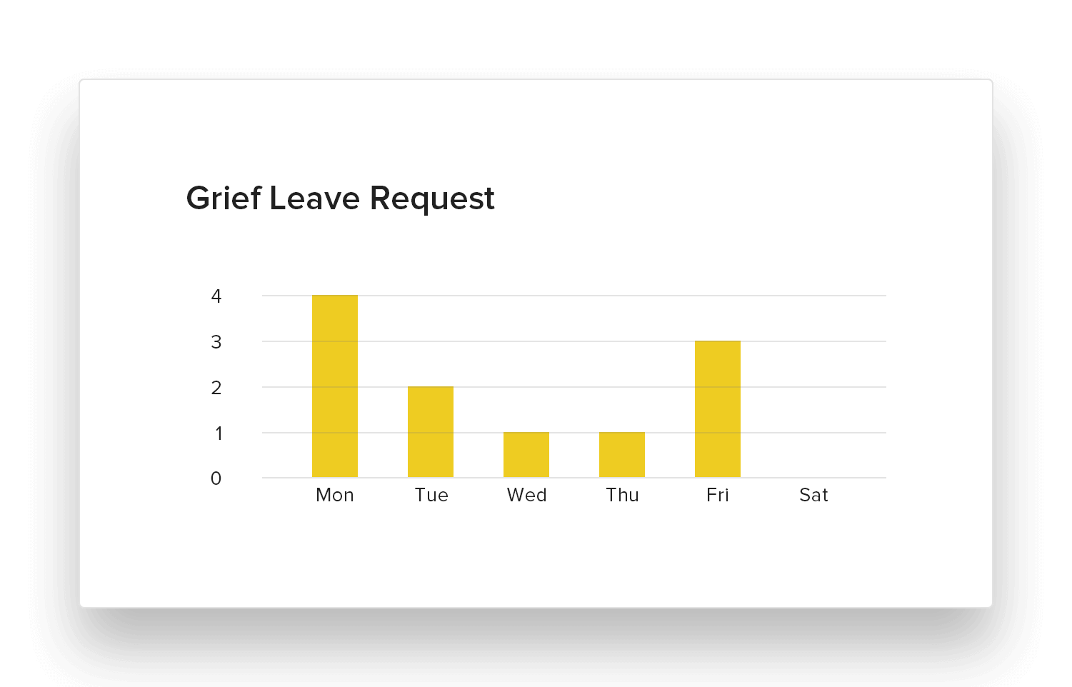 monday, grief leave, employee data