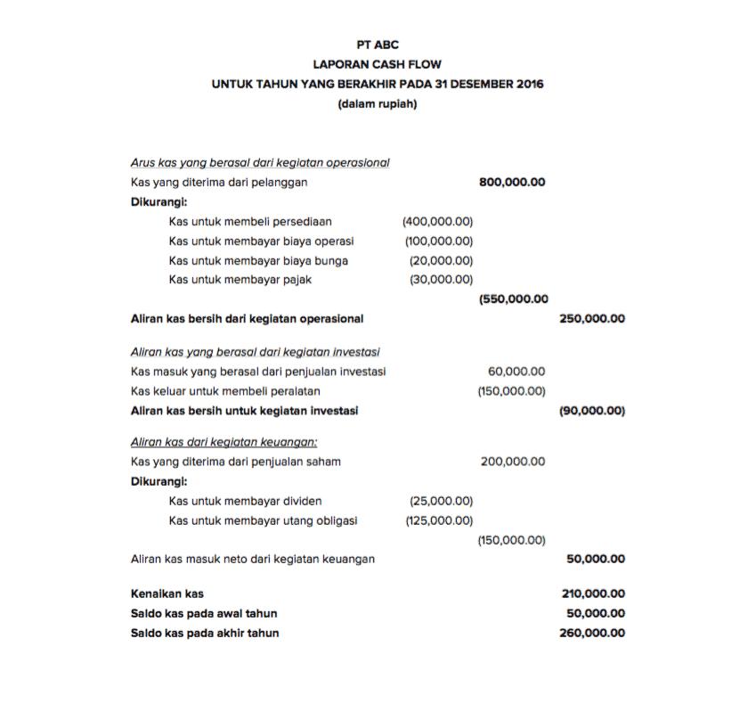 Komponen Dan Contoh Laporan Keuangan Perusahaan Jasa Sleekr