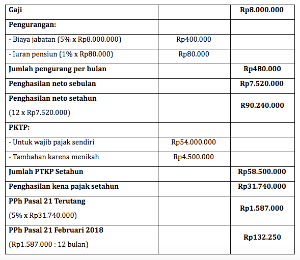 Tarif Perhitungan Pph 21 Sesuai Ptkp 2019 Sleekr